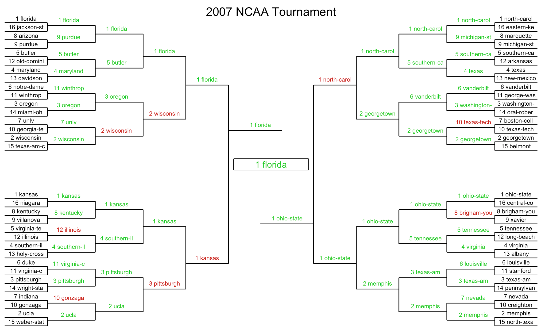 March Madness Historical Brackets Model 284