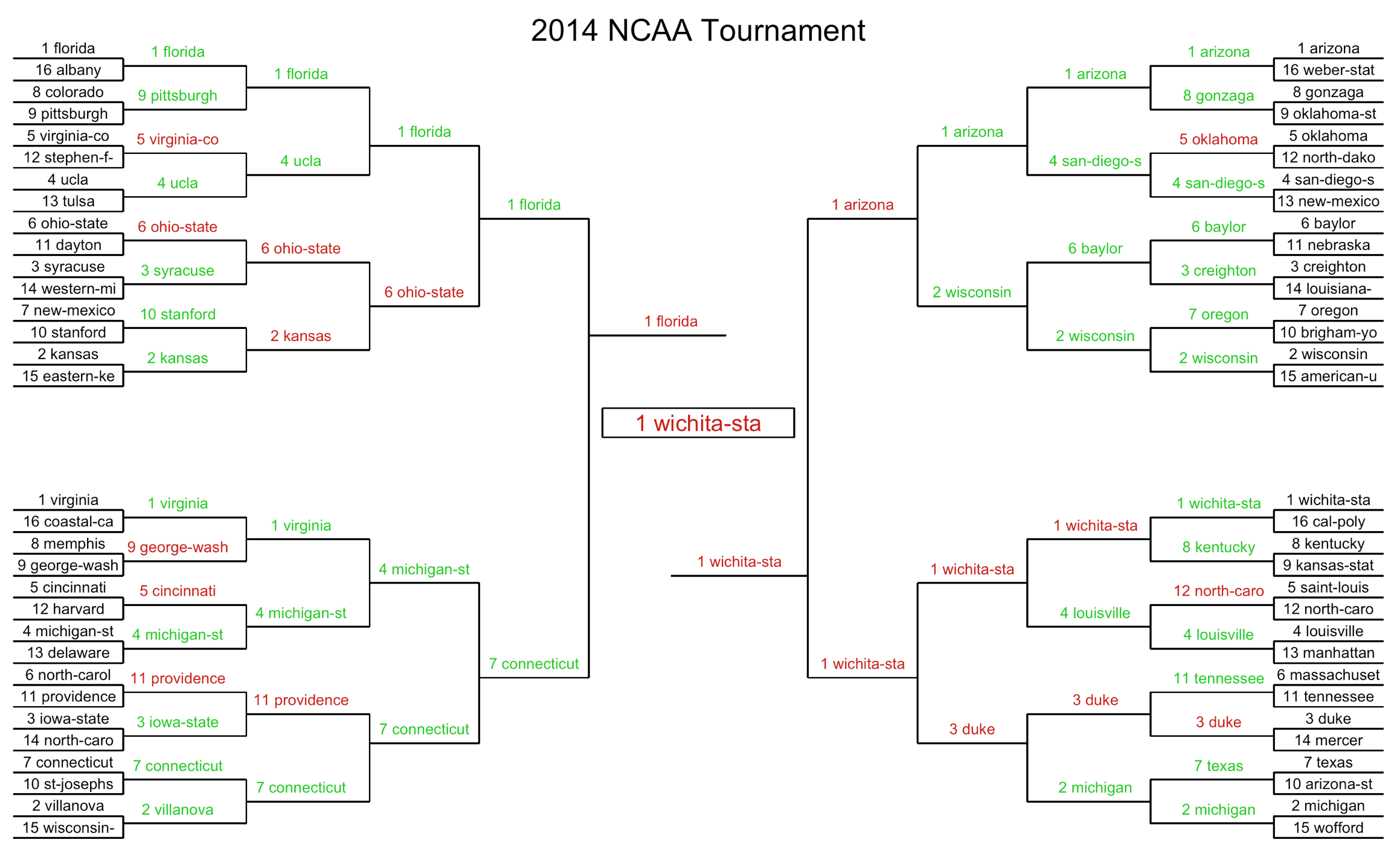 predictions for march madness - Predictive solutions