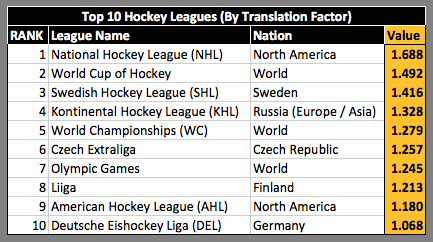 Hockey League Translation Factors Methodology Model 284
